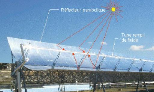 D partement de g nie industriel et maintenance for Miroir solaire parabolique